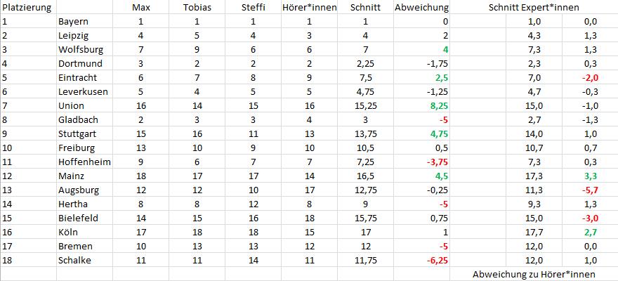 Tabellenvorhersage im Rückblick 2021